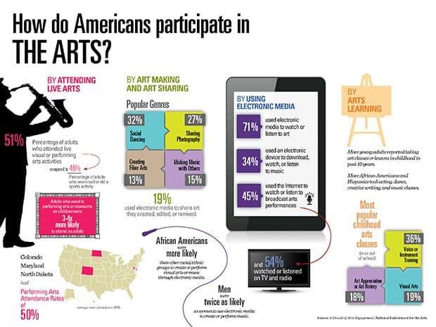 NEA - Why Participate