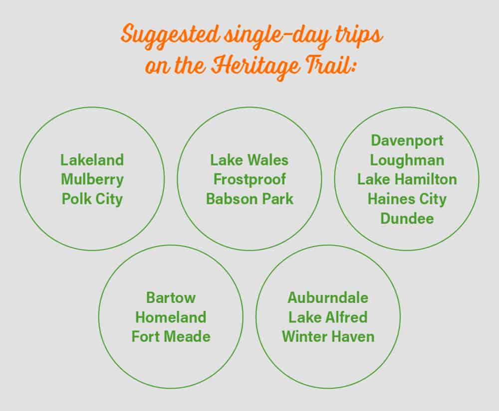 Suggested singe-day trips on the Heritage Trail